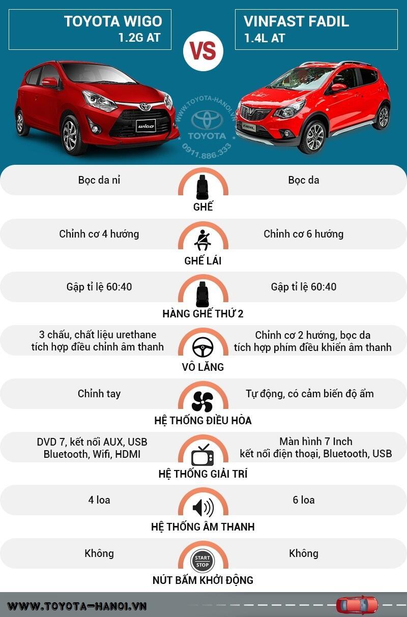 So sánh nội thất xe Toyota Wigo và Vinfast Fadil