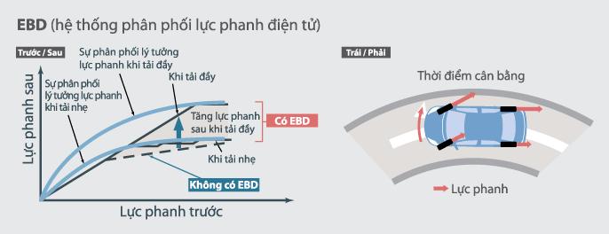 Phân bổ lực phanh điện tử EBD