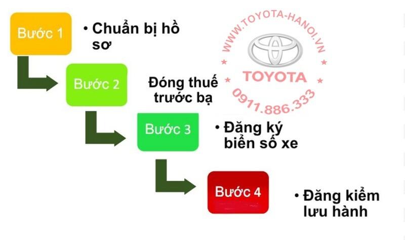 quy trình đăng ký xe ô tô ở hà nội năm 2020