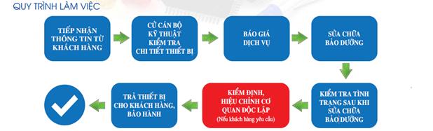 https://drive.gianhangvn.com/image/quy-trinh-sua-chua-thiet-bi-thi-nghiem-683300j3833.jpg