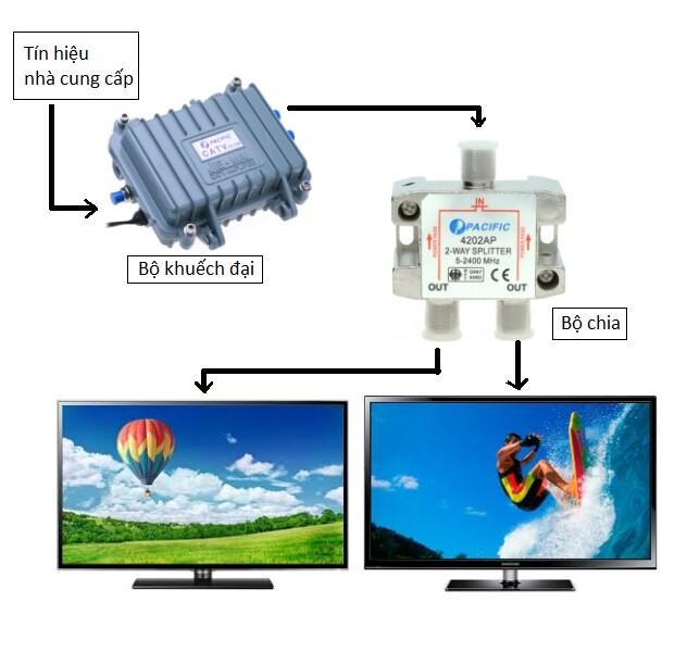 Hỏi và trả lời cách nối 2 dây truyền hình cáp? cách chia truyền hình cáp ra nhiều tivi?