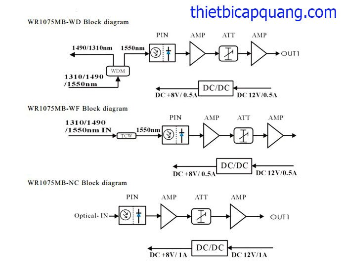 Sơ đồ node quang mini WR1075MB