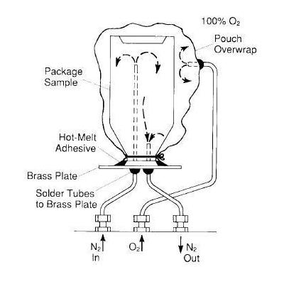 Máy đo độ thấm khí