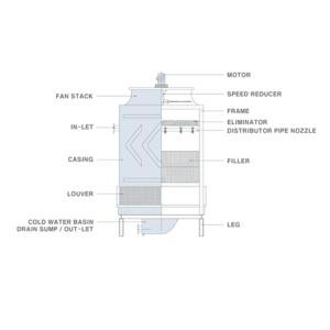 Tháp giải nhiệt SCF