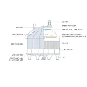 Tháp giải nhiệt SPC