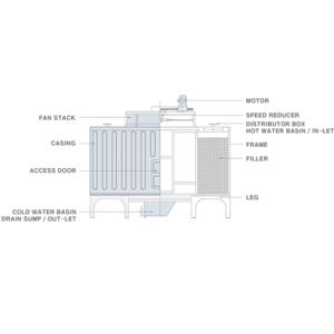 Tháp giải nhiệt STA