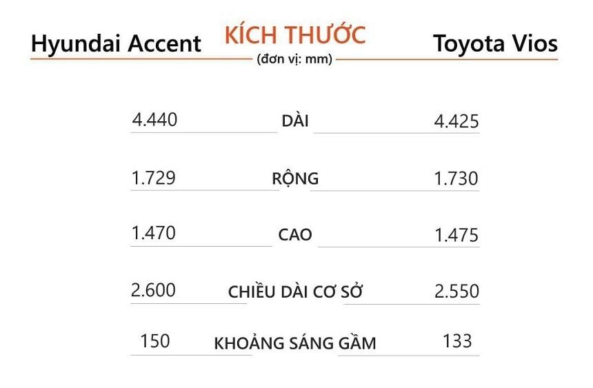 Thông số kỹ thuật Vios E CVT và Hyundai Accent AT