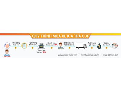 Thủ tục mua xe ô tô trả góp 2018 | 9 Lưu ý khi mua xe trả góp tại KIA