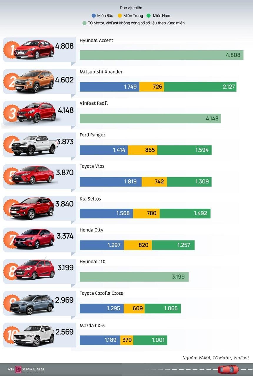 Top 10 xe bán chạy nhất quý 1 2021