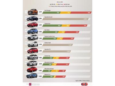 Top 10 xe bán chạy nhất quý 1 năm 2021- Ford Ranger vương lên vị trí dẫn đầu bảng xếp hạng