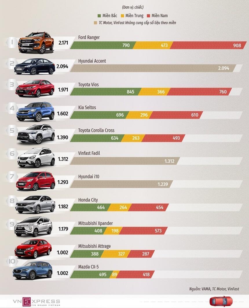 Top 10 xe bán chạy nhất tháng 3 năm 2021