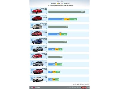Top 10 xe bán chạy nhất tháng 6/2021: Fadil bùng nổ bất chấp dịch Covid-19