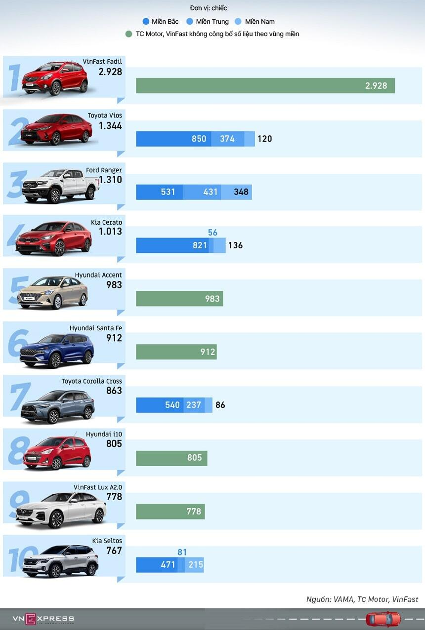 Top 10 xe bán chạy nhất tháng 7 năm 2021