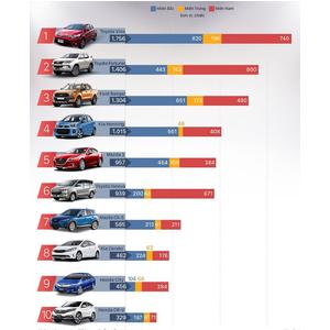 Tốp 10 xe bán chạy nhất Việt Nam tháng 5/2017 | Ford Thanh Hóa