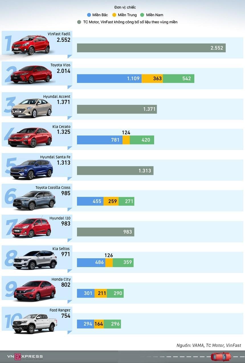 Top 10 xe bán chạy tháng 6-2021