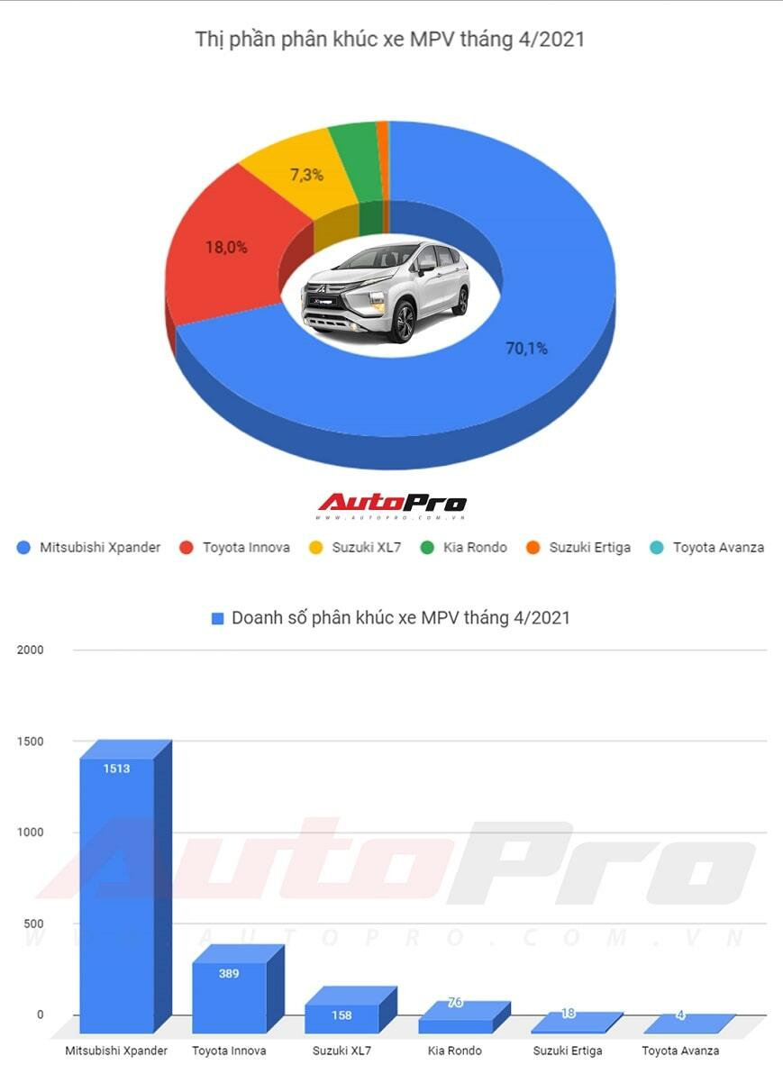 Top MPV bán chạy tháng 4 năm 2021