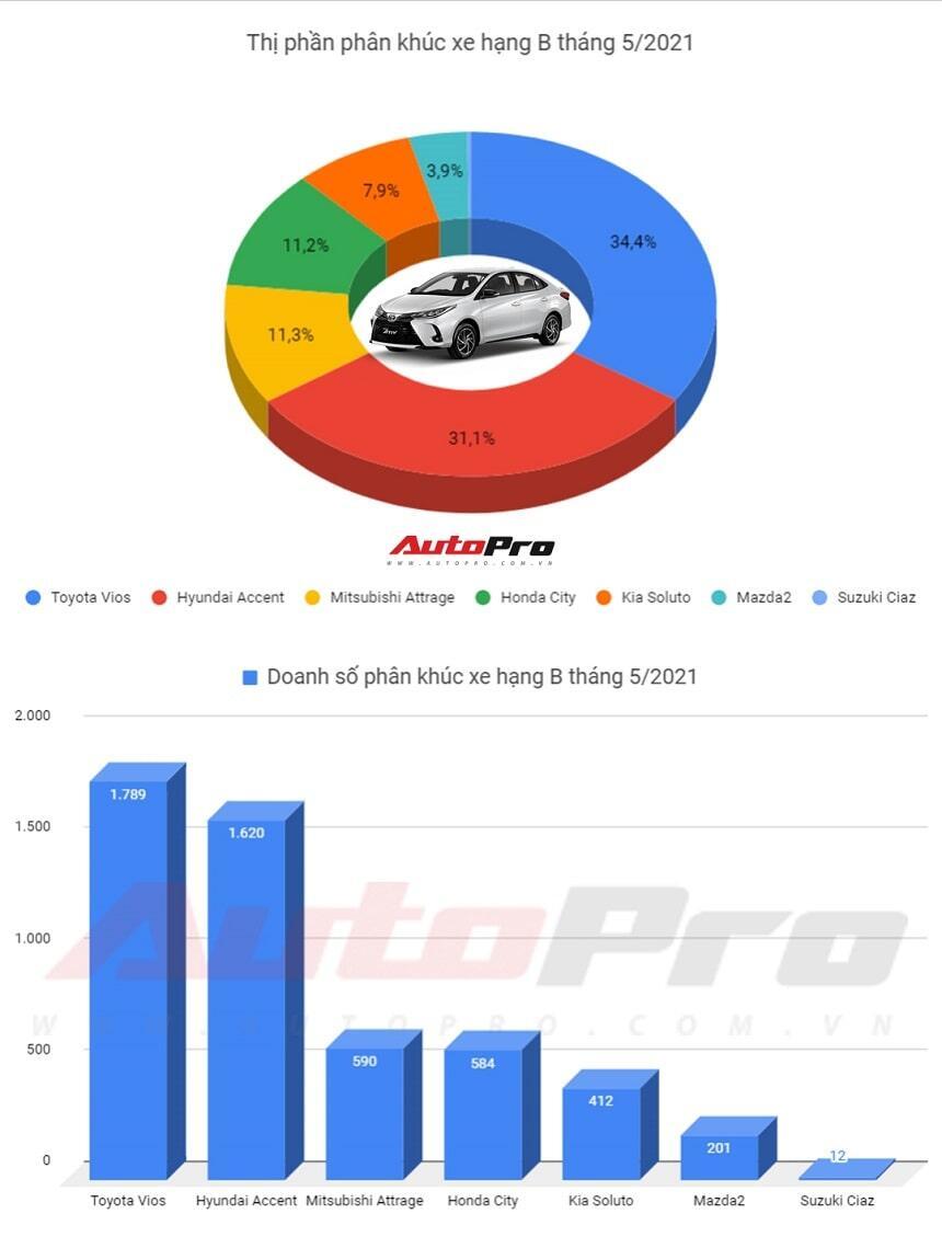 Top xe sedan bán chạy tháng 5 2021