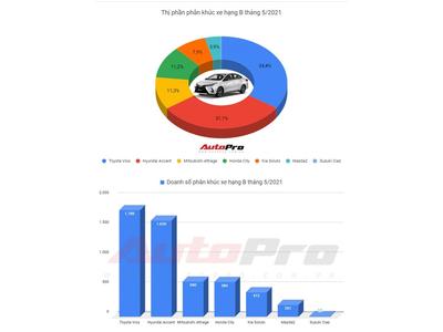 Toyota Vios vượt Hyundai Accent trở lại Top 1, Mitsubishi Attrage đứng thứ 3