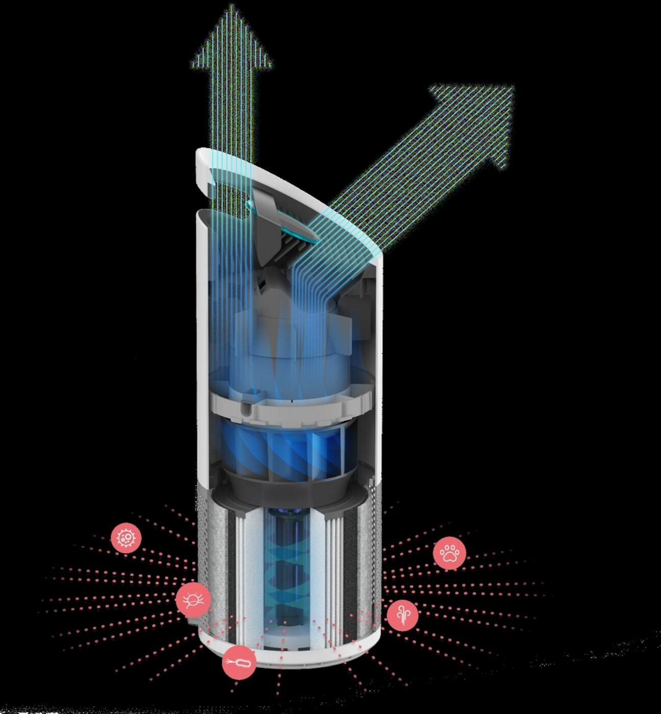 Máy lọc không khí TruSens Z3000