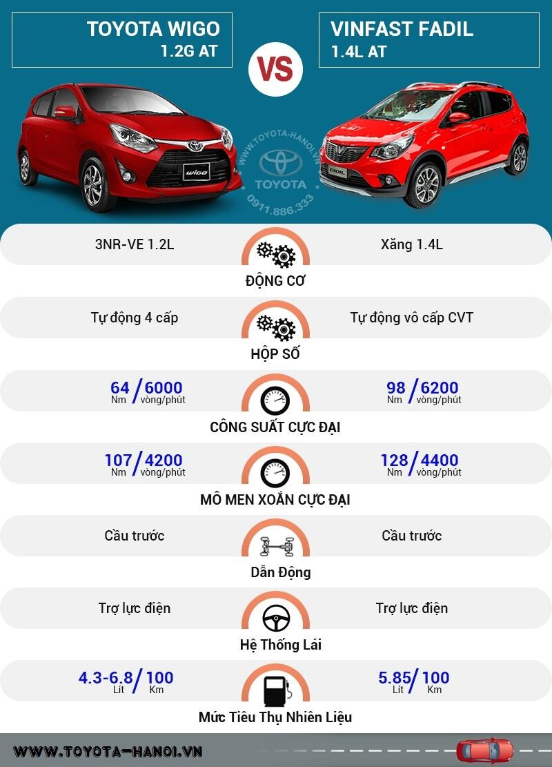 So sánh vận hành Toyota Wigo và Vinfast Fadil