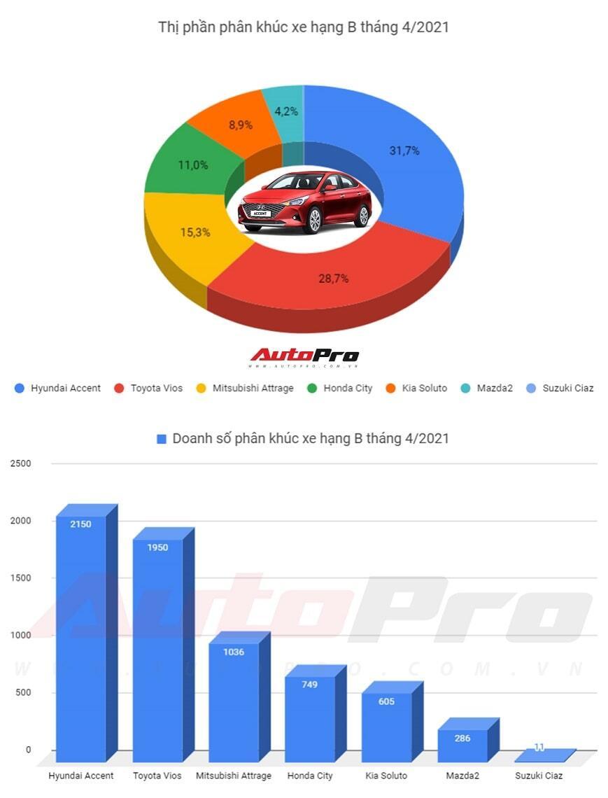 xe bán chạy nhất phân khúc b tháng 4 năm 2021
